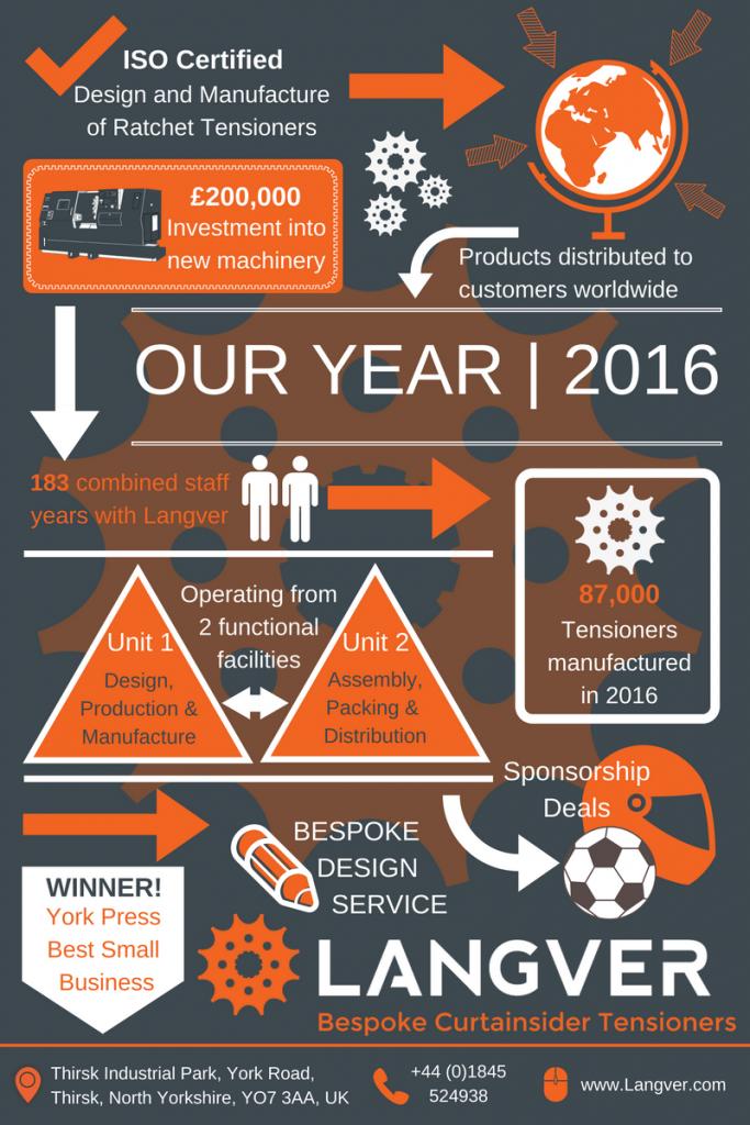 Langver Infographic 2016